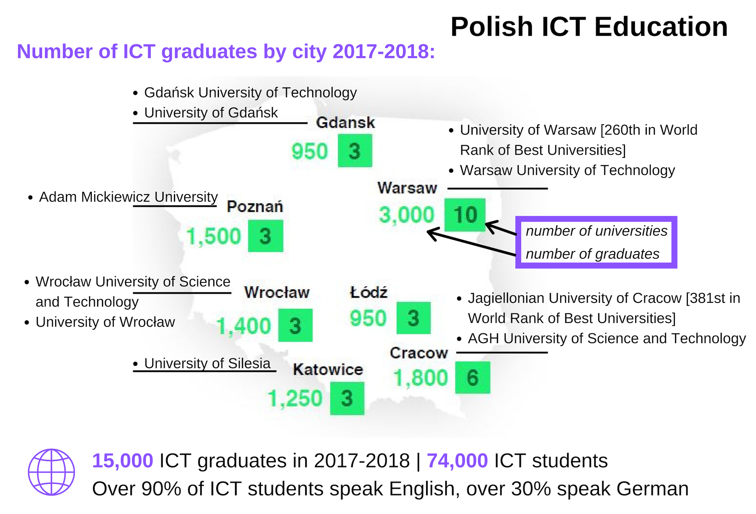 Polish-ICT-Why-Polish-Developers-Are-One-Of-The-Best-In-The-World