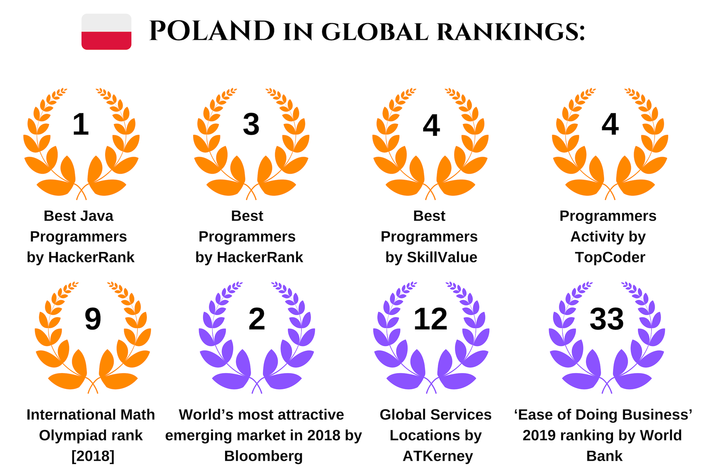 Why Polish Developers Are One Of The Best In The World - Best Polish
